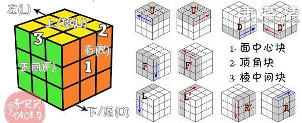 七步玩转三阶魔方还原公式及步骤图解教程