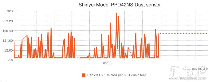 自製Arduino檢測器關注空氣質量