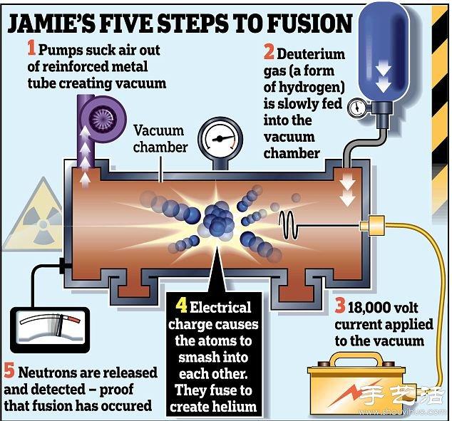 震驚~英國一13歲中學生成功在學校完成核實驗!