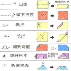 新手折纸入门:折纸符号及基本折法图解大全